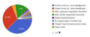 email hasznalat statisztika