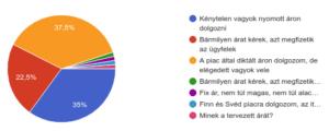 webfejlesztők áralku statisztika