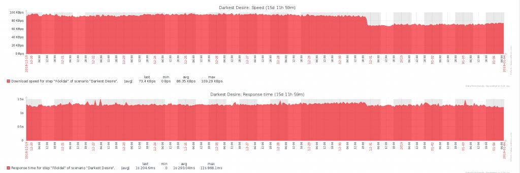 weboldal teljesítmény monitoring